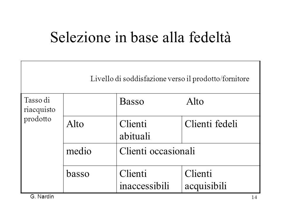14 Selezione in base alla fedeltà Livello di soddisfazione verso il prodotto/fornitore Tasso di riacquisto prodotto Basso Alto AltoClienti abituali Cl