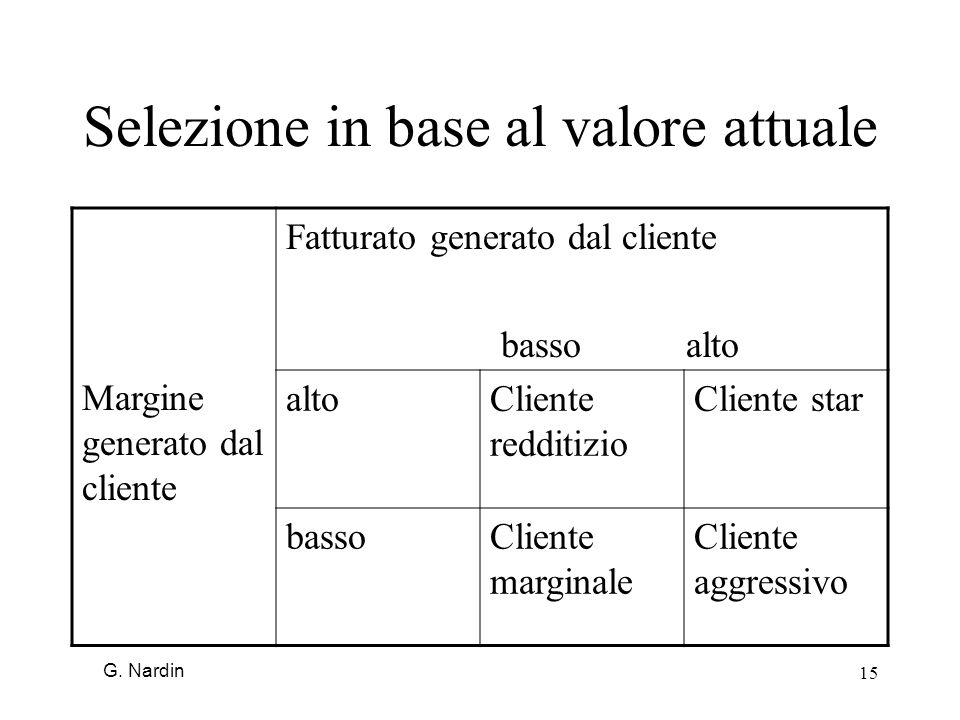 15 Selezione in base al valore attuale Margine generato dal cliente Fatturato generato dal cliente basso alto altoCliente redditizio Cliente star bass
