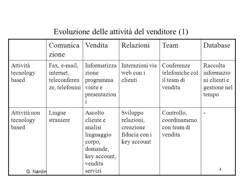 4 Evoluzione delle attività del venditore (1) Comunica zione VenditaRelazioniTeamDatabase Attività tecnology based Fax, e-mail, internet, teleconferen