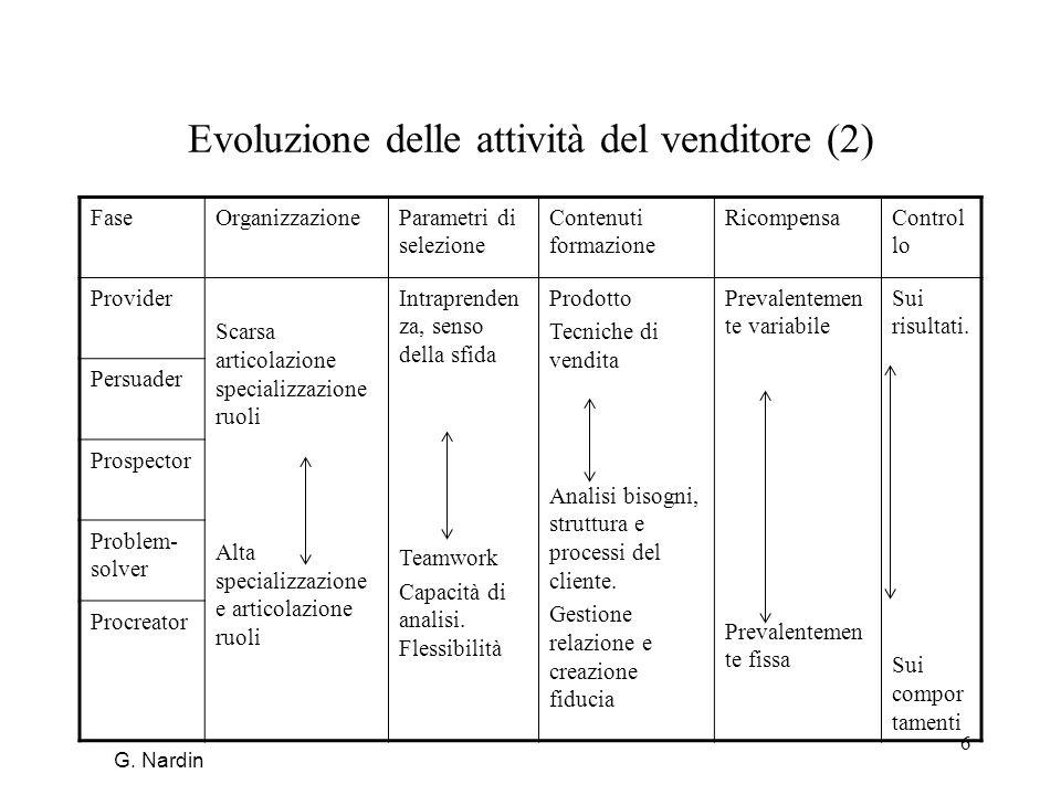 6 Evoluzione delle attività del venditore (2) FaseOrganizzazioneParametri di selezione Contenuti formazione RicompensaControl lo Provider Scarsa artic