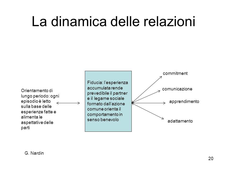 G. Nardin 20 La dinamica delle relazioni Orientamento di lungo periodo: ogni episodio è letto sulla base delle esperienze fatte e alimenta le aspettat