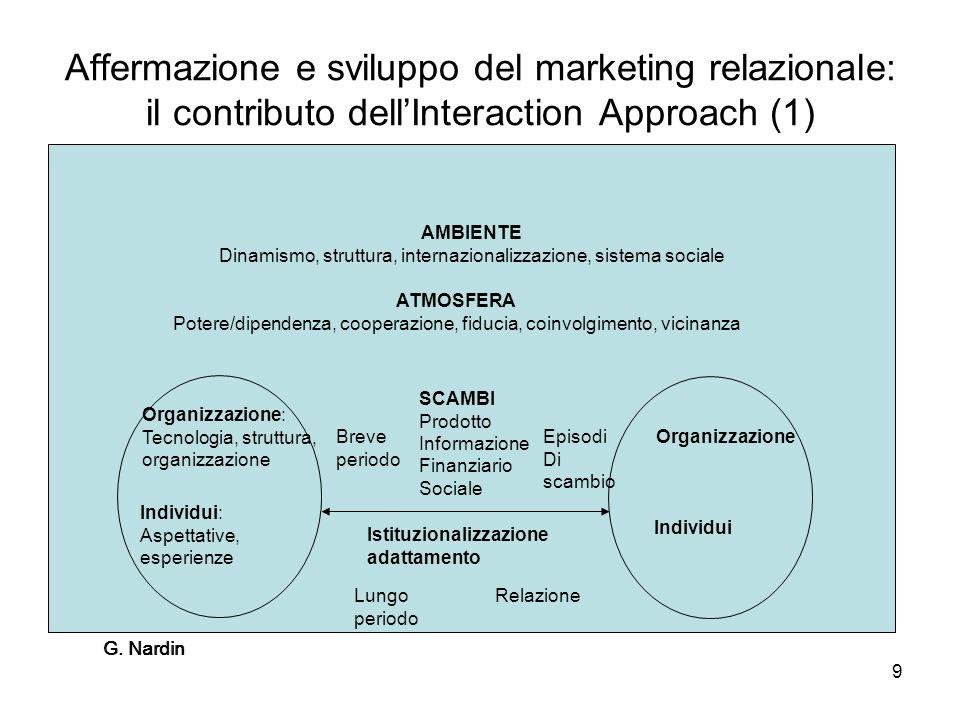 G. Nardin 9 Affermazione e sviluppo del marketing relazionale: il contributo dellInteraction Approach (1) AMBIENTE Dinamismo, struttura, internazional