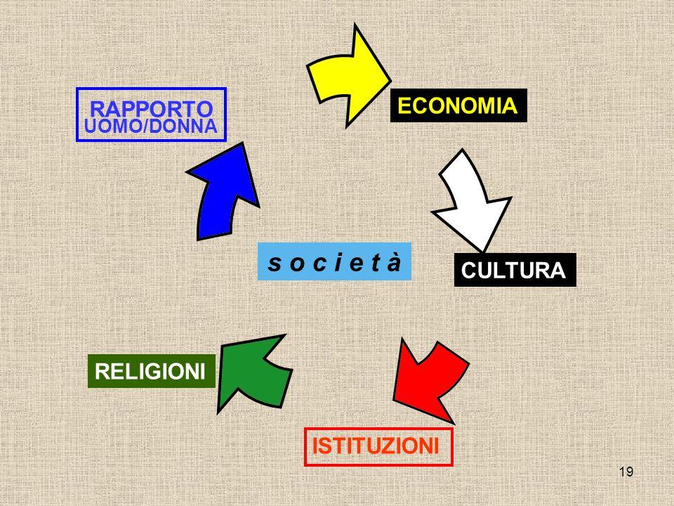19 ISTITUZIONI ECONOMIA CULTURA RELIGIONI RAPPORTO UOMO/DONNA s o c i e t à