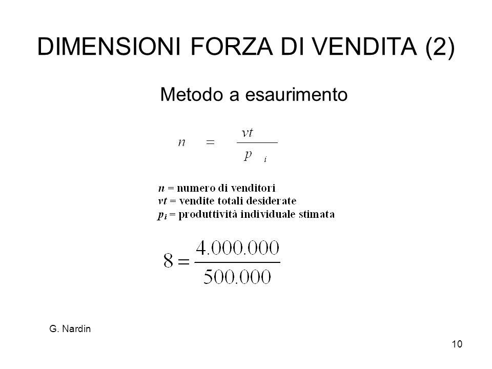 10 DIMENSIONI FORZA DI VENDITA (2) Metodo a esaurimento G. Nardin