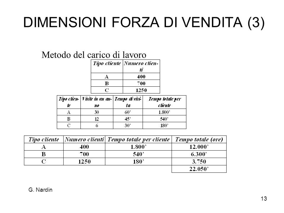 13 DIMENSIONI FORZA DI VENDITA (3) Metodo del carico di lavoro G. Nardin