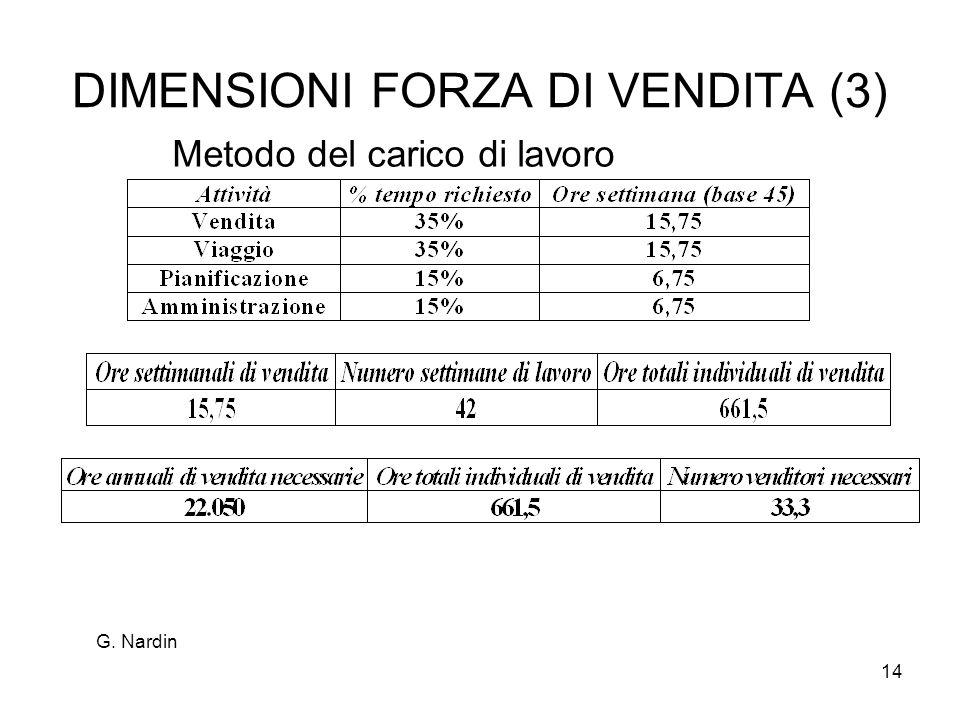 14 DIMENSIONI FORZA DI VENDITA (3) Metodo del carico di lavoro G. Nardin