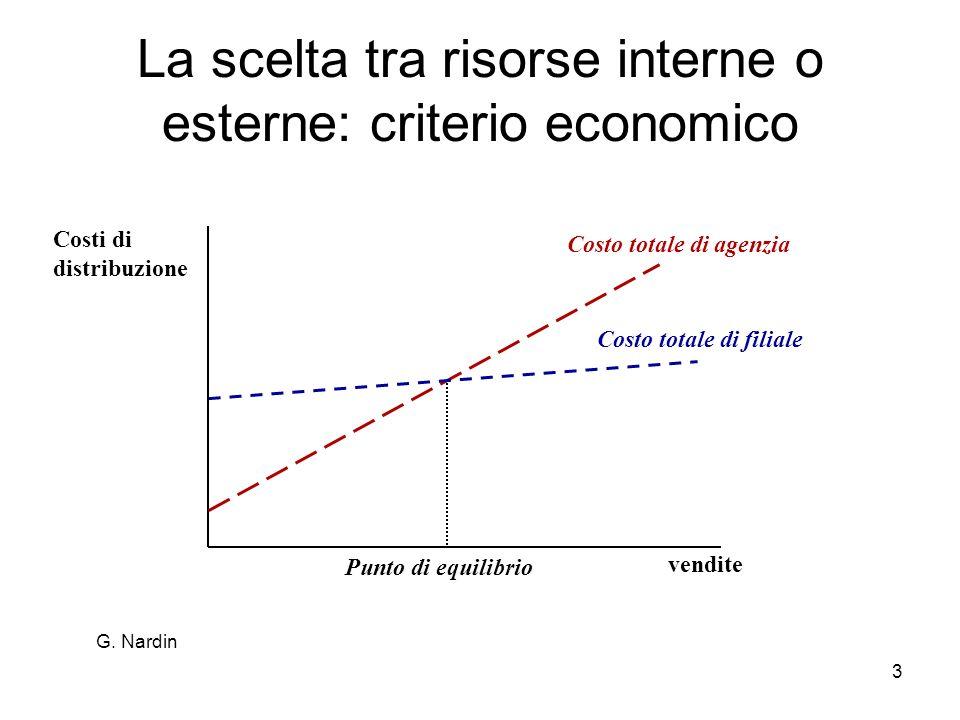 3 La scelta tra risorse interne o esterne: criterio economico Costo totale di agenzia Costo totale di filiale Costi di distribuzione vendite Punto di