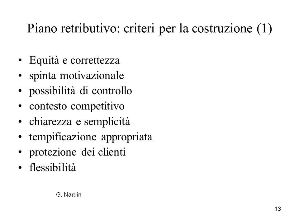13 Piano retributivo: criteri per la costruzione (1) Equità e correttezza spinta motivazionale possibilità di controllo contesto competitivo chiarezza