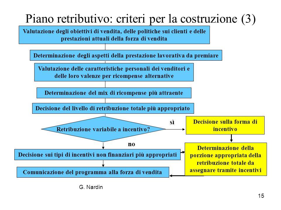 15 Piano retributivo: criteri per la costruzione (3) Valutazione degli obiettivi di vendita, delle politiche sui clienti e delle prestazioni attuali d