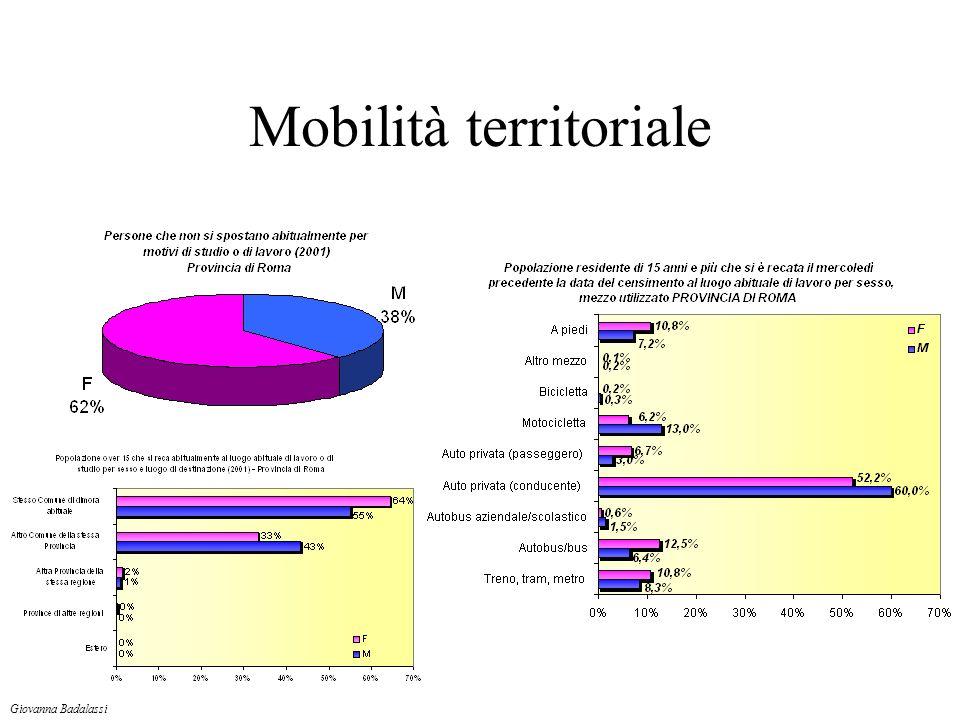 Mobilità territoriale Giovanna Badalassi