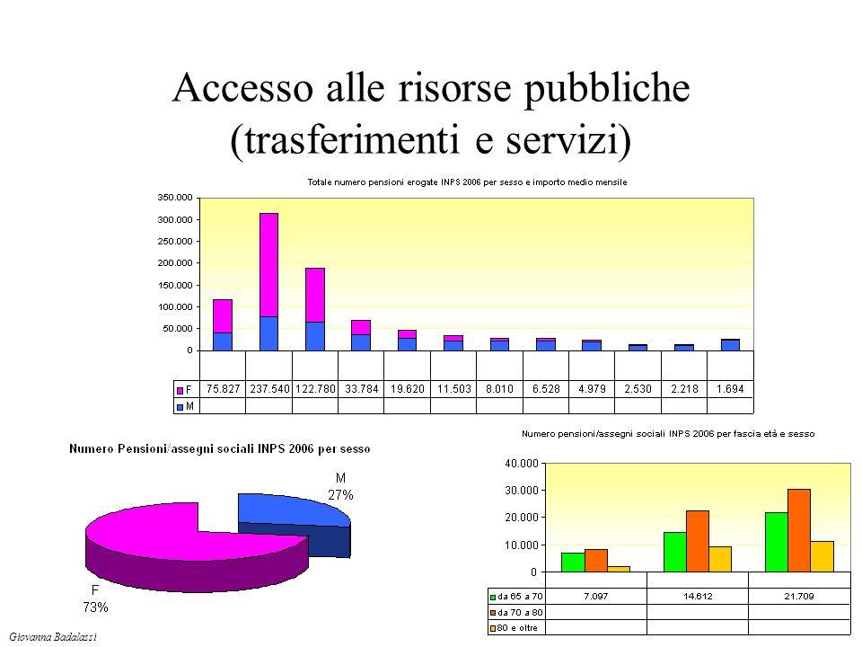 Accesso alle risorse pubbliche (trasferimenti e servizi) Giovanna Badalassi