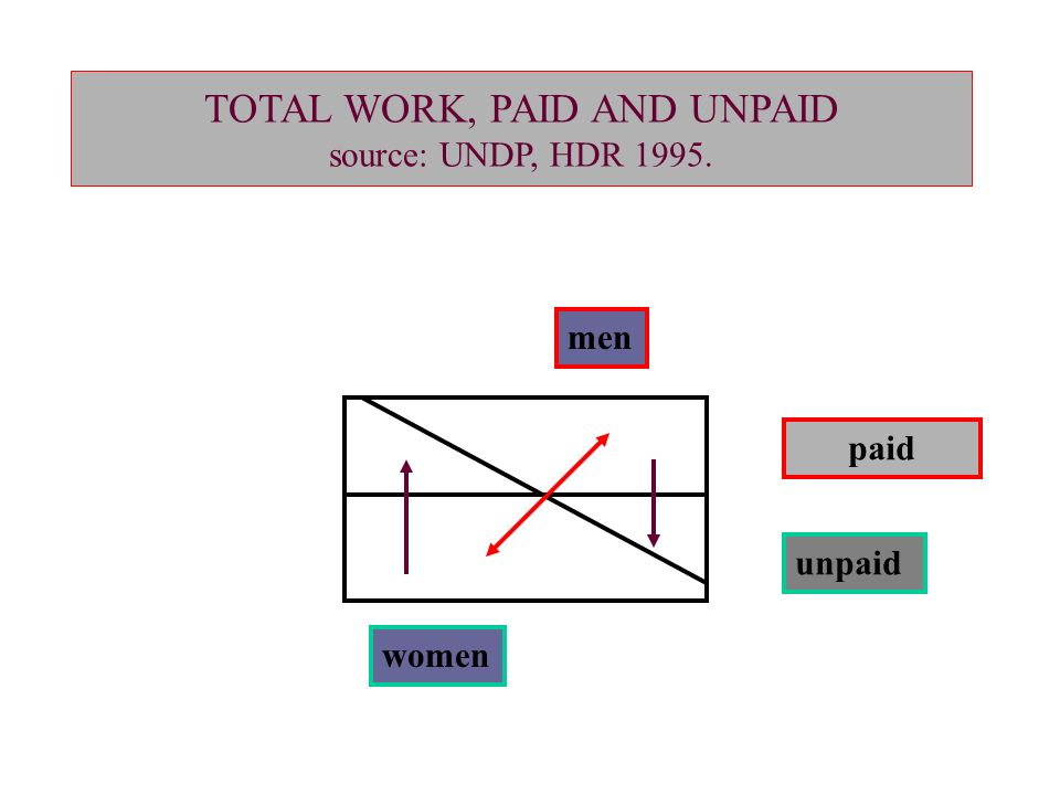 UNPAID WORK AND THE ECONOMY: STANDARDS OF LIVING FROM A GENDER PERSPECTIVE (ROUTLEDGE, 2003) Antonella Picchio Università di Modena e Reggio Emilia e mail