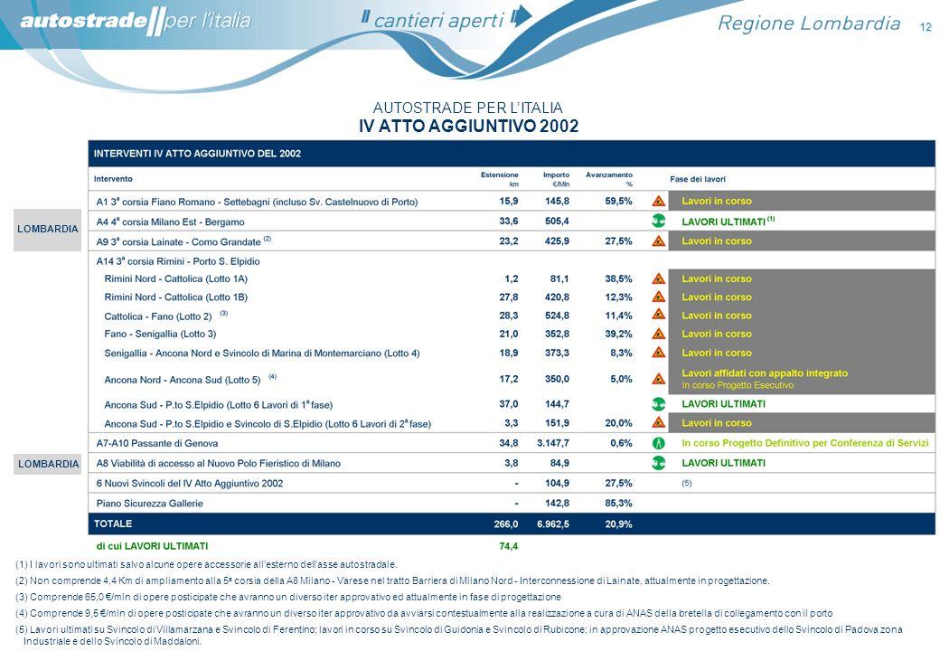 12 AUTOSTRADE PER LITALIA IV ATTO AGGIUNTIVO 2002 (1) I lavori sono ultimati salvo alcune opere accessorie allesterno dellasse autostradale. (2) Non c