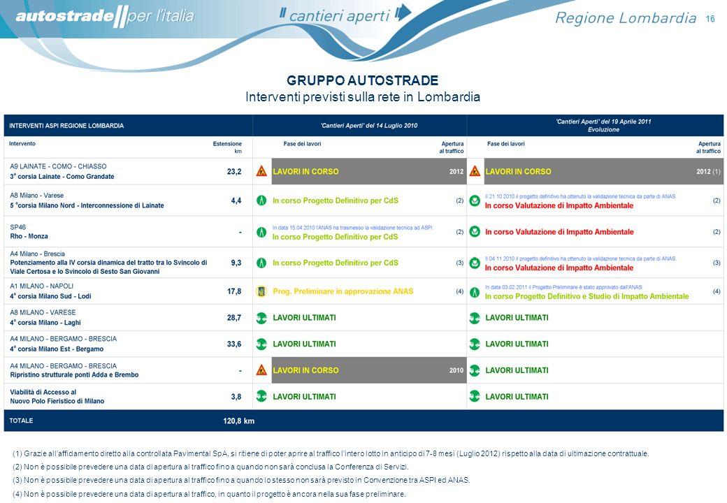 16 GRUPPO AUTOSTRADE Interventi previsti sulla rete in Lombardia (4) Non è possibile prevedere una data di apertura al traffico, in quanto il progetto
