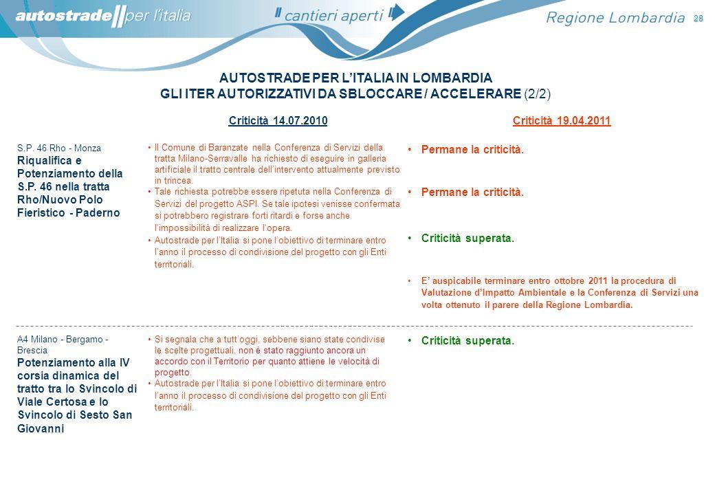 AUTOSTRADE PER LITALIA IN LOMBARDIA GLI ITER AUTORIZZATIVI DA SBLOCCARE / ACCELERARE (2/2) 28 Criticità 14.07.2010Criticità 19.04.2011 S.P. 46 Rho - M