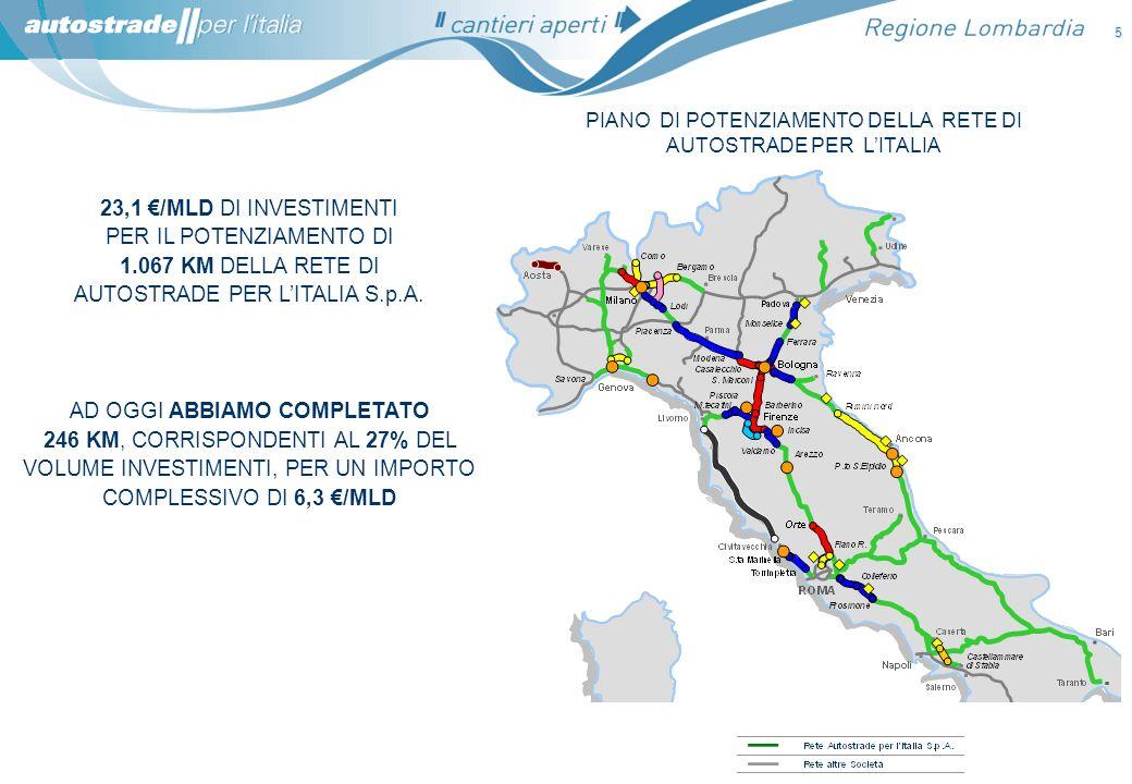 6 Investimenti di Autostrade per lItaliaInvestimenti delle Concessionarie italiane controllate da Autostrade per lItalia SITUAZIONE OGGI SITUAZIONE NEL 1999 4,1 /Mld di investimenti 269 km in potenziamento 10% traffico coinvolto 0,37 /Mld di investimenti nel 1999 23,1 /Mld di investimenti 1.067 km in potenziamento 45% traffico coinvolto ( 6,3 /Mld eseguiti ad oggi) 1,52 /Mld di investimenti nel 2010 3,5 /Mld 0,6 /Mld 20,2 /Mld 2,9 /Mld LEVOLUZIONE DEI PIANI DINVESTIMENTO