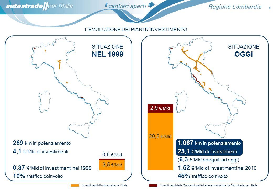 6 Investimenti di Autostrade per lItaliaInvestimenti delle Concessionarie italiane controllate da Autostrade per lItalia SITUAZIONE OGGI SITUAZIONE NE