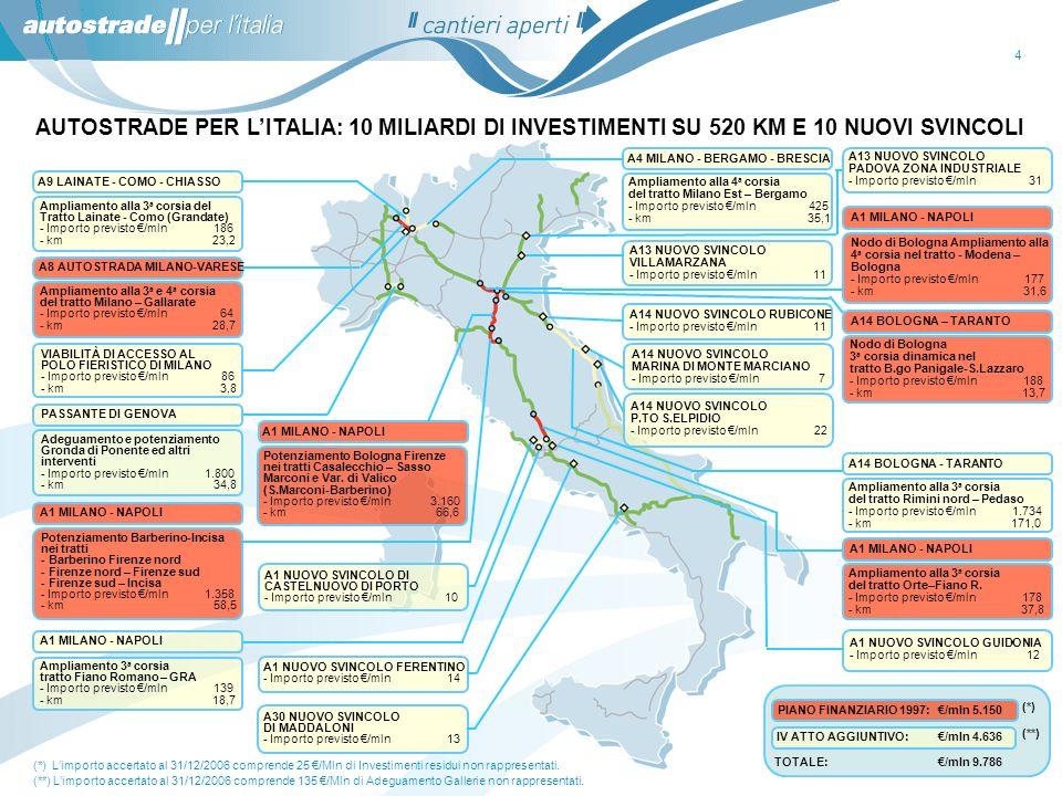 15 A1 Milano-Napoli: Variante di Valico – Interventi fuori asse autostradale Situazione attuale : Lotto 14: in data 03-11-06 il tracciato è stato definito con gli Enti locali.