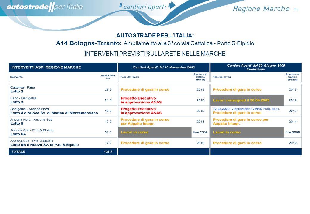 11 INTERVENTI PREVISTI SULLA RETE NELLE MARCHE AUTOSTRADE PER LITALIA: A14 Bologna-Taranto: Ampliamento alla 3 a corsia Cattolica - Porto S.Elpidio