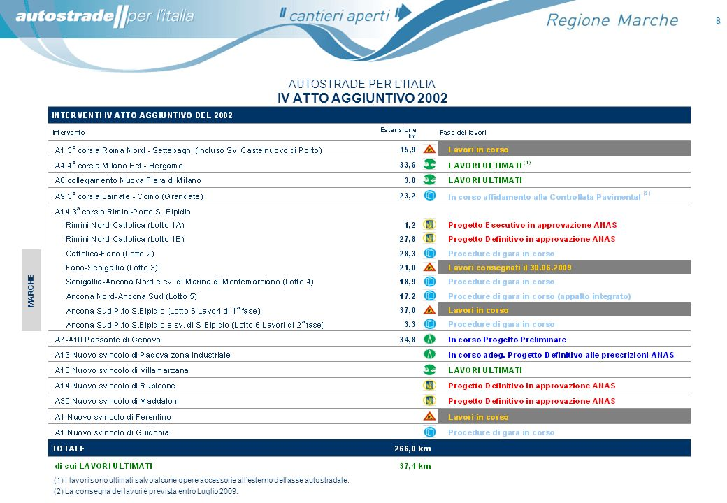 CONVENZIONE UNICA ANAS - AUTOSTRADE PER LITALIA NUOVI INTERVENTI DI POTENZIAMENTO 9 (*) importo da Convenzione Unica 2007.