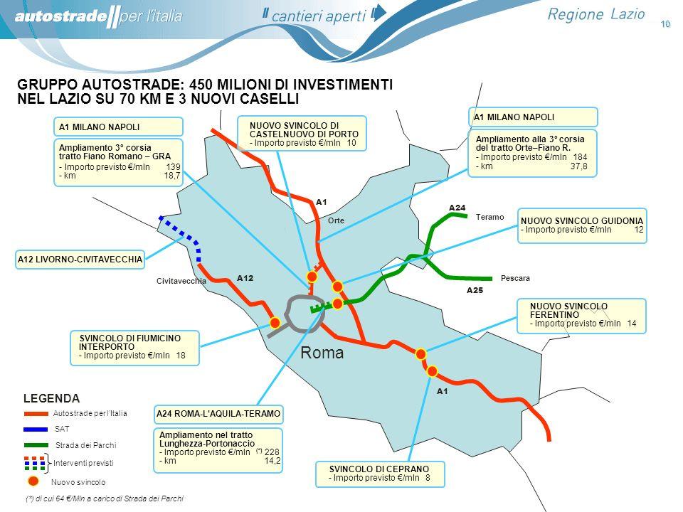 10 Roma Teramo Pescara A25 A24 A1 Orte Civitavecchia A12 GRUPPO AUTOSTRADE: 450 MILIONI DI INVESTIMENTI NEL LAZIO SU 70 KM E 3 NUOVI CASELLI Autostrad