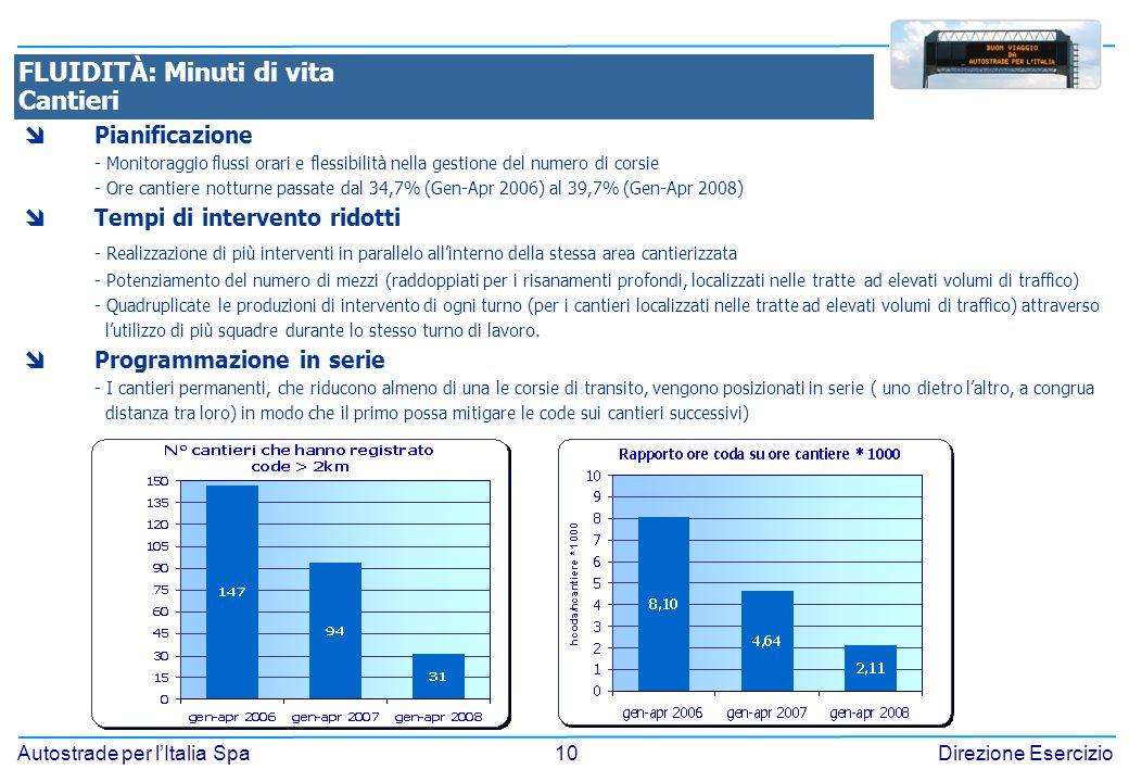 10 Autostrade per lItalia SpaDirezione Esercizio FLUIDITÀ: Minuti di vita Cantieri Pianificazione - Monitoraggio flussi orari e flessibilità nella gestione del numero di corsie - Ore cantiere notturne passate dal 34,7% (Gen-Apr 2006) al 39,7% (Gen-Apr 2008) Tempi di intervento ridotti - Realizzazione di più interventi in parallelo allinterno della stessa area cantierizzata - Potenziamento del numero di mezzi (raddoppiati per i risanamenti profondi, localizzati nelle tratte ad elevati volumi di traffico) - Quadruplicate le produzioni di intervento di ogni turno (per i cantieri localizzati nelle tratte ad elevati volumi di traffico) attraverso lutilizzo di più squadre durante lo stesso turno di lavoro.