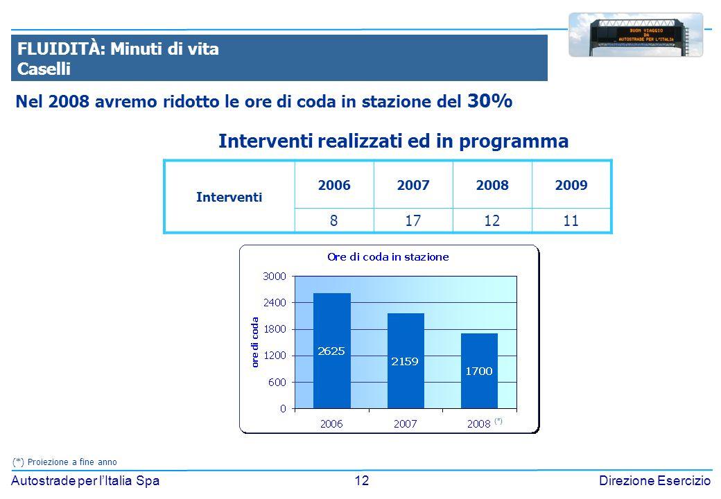 12 Autostrade per lItalia SpaDirezione Esercizio FLUIDITÀ: Minuti di vita Caselli Interventi realizzati ed in programma Nel 2008 avremo ridotto le ore
