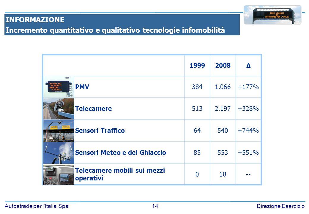 14 Autostrade per lItalia SpaDirezione Esercizio INFORMAZIONE Incremento quantitativo e qualitativo tecnologie infomobilità 19992008Δ PMV3841.066+177% Telecamere5132.197+328% Sensori Traffico64540+744% Sensori Meteo e del Ghiaccio85553+551% Telecamere mobili sui mezzi operativi 018--
