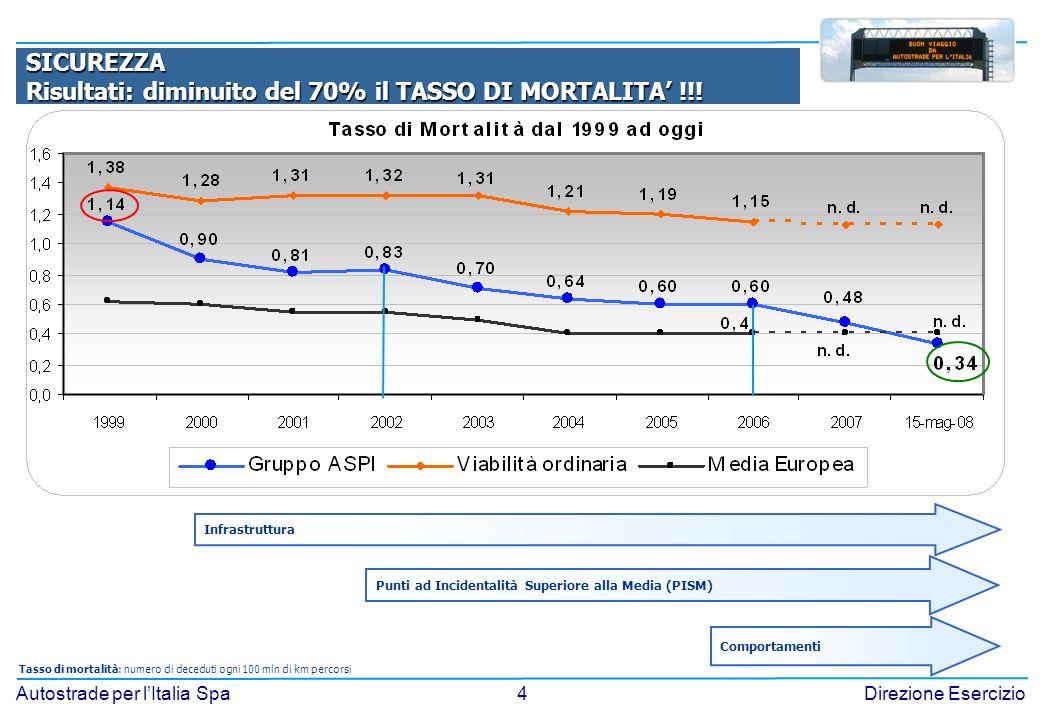 4 Autostrade per lItalia SpaDirezione Esercizio Tasso di mortalità: numero di deceduti ogni 100 mln di km percorsi SICUREZZA Risultati: diminuito del 70% il TASSO DI MORTALITA !!.