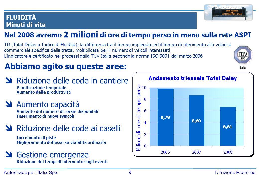 9 Autostrade per lItalia SpaDirezione Esercizio FLUIDITÀ Minuti di vita Nel 2008 avremo 2 milioni di ore di tempo perso in meno sulla rete ASPI TD (Total Delay o Indice di Fluidità): la differenza tra il tempo impiegato ed il tempo di riferimento alla velocità commerciale specifica della tratta, moltiplicata per il numero di veicoli interessati Lindicatore è certificato nei processi dalla TUV Italia secondo la norma ISO 9001 dal marzo 2006 Abbiamo agito su queste aree: Riduzione delle code in cantiere Pianificazione temporale Aumento delle produttività Aumento capacità Aumento del numero di corsie disponibili Inserimento di nuovi svincoli Riduzione delle code ai caselli Incremento di piste Miglioramento deflusso su viabilità ordinaria Gestione emergenze Riduzione dei tempi di intervento sugli eventi