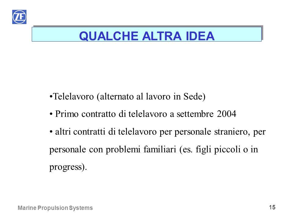 Marine Propulsion Systems 14 QUALCHE ALTRA IDEA Inoltre: Sono già state acquistate 3 postazioni per telelavoro