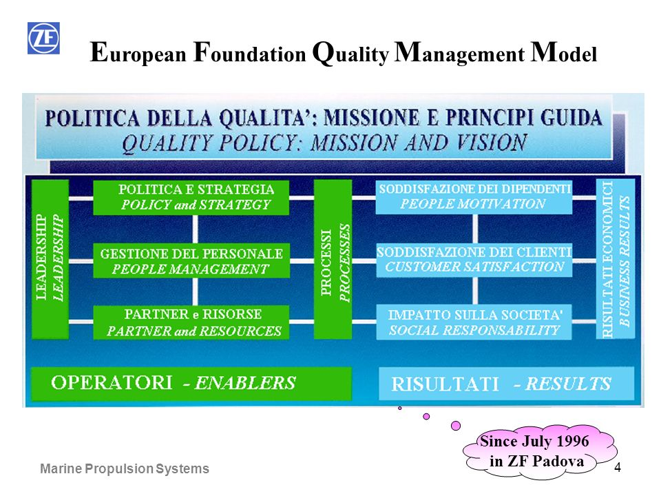 Marine Propulsion Systems 4 E uropean F oundation Q uality M anagement M odel Since July 1996 in ZF Padova