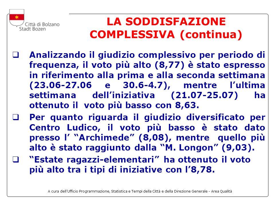 A cura dellUfficio Programmazione, Statistica e Tempi della Città e della Direzione Generale - Area Qualità LA SODDISFAZIONE COMPLESSIVA (continua) Analizzando il giudizio complessivo per periodo di frequenza, il voto più alto (8,77) è stato espresso in riferimento alla prima e alla seconda settimana (23.06-27.06 e 30.6-4.7), mentre lultima settimana delliniziativa (21.07-25.07) ha ottenuto il voto più basso con 8,63.
