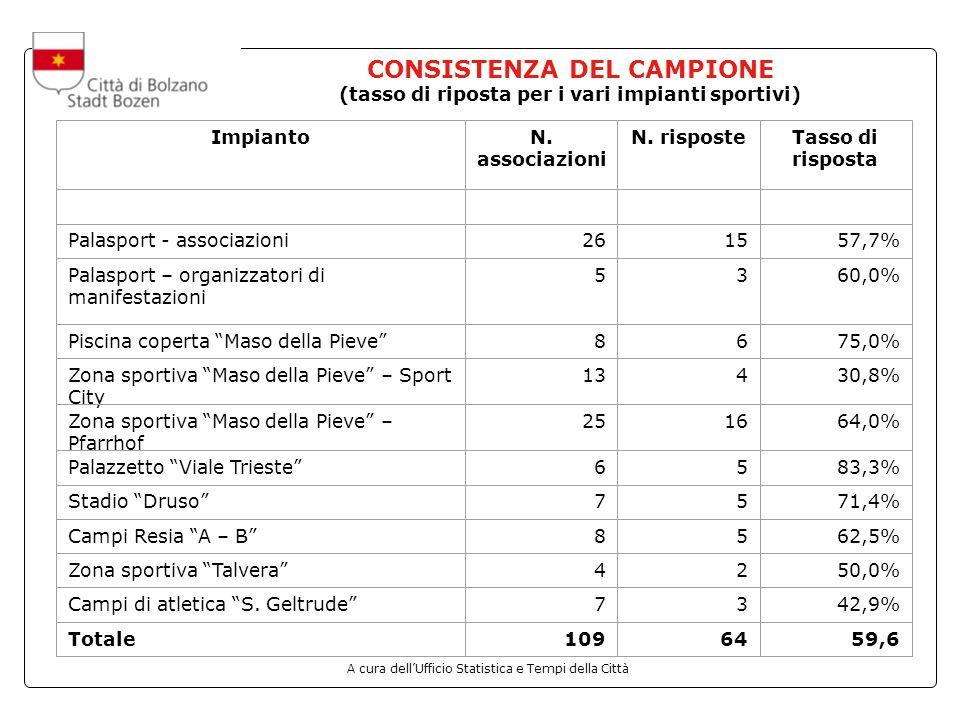A cura dellUfficio Statistica e Tempi della Città CONSISTENZA DEL CAMPIONE (tasso di riposta per i vari impianti sportivi) ImpiantoN.