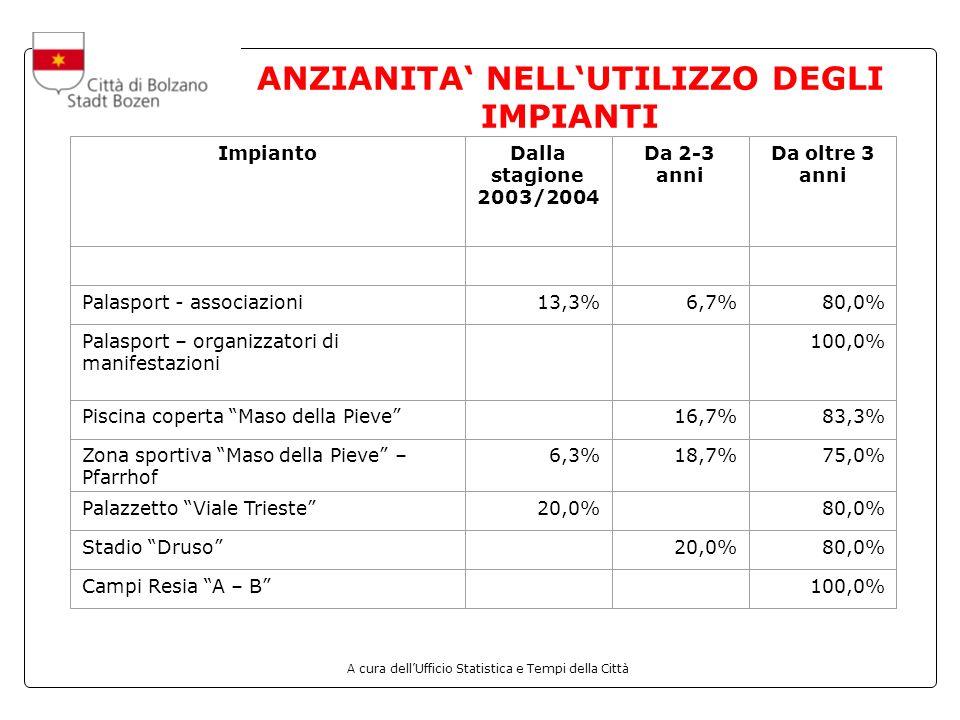 A cura dellUfficio Statistica e Tempi della Città ANZIANITA NELLUTILIZZO DEGLI IMPIANTI ImpiantoDalla stagione 2003/2004 Da 2-3 anni Da oltre 3 anni Palasport - associazioni13,3%6,7%80,0% Palasport – organizzatori di manifestazioni 100,0% Piscina coperta Maso della Pieve 16,7%83,3% Zona sportiva Maso della Pieve – Pfarrhof 6,3%18,7%75,0% Palazzetto Viale Trieste20,0% 80,0% Stadio Druso 20,0%80,0% Campi Resia A – B 100,0%
