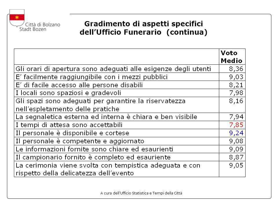 A cura dellUfficio Statistica e Tempi della Città Gradimento di aspetti specifici dellUfficio Funerario (continua)