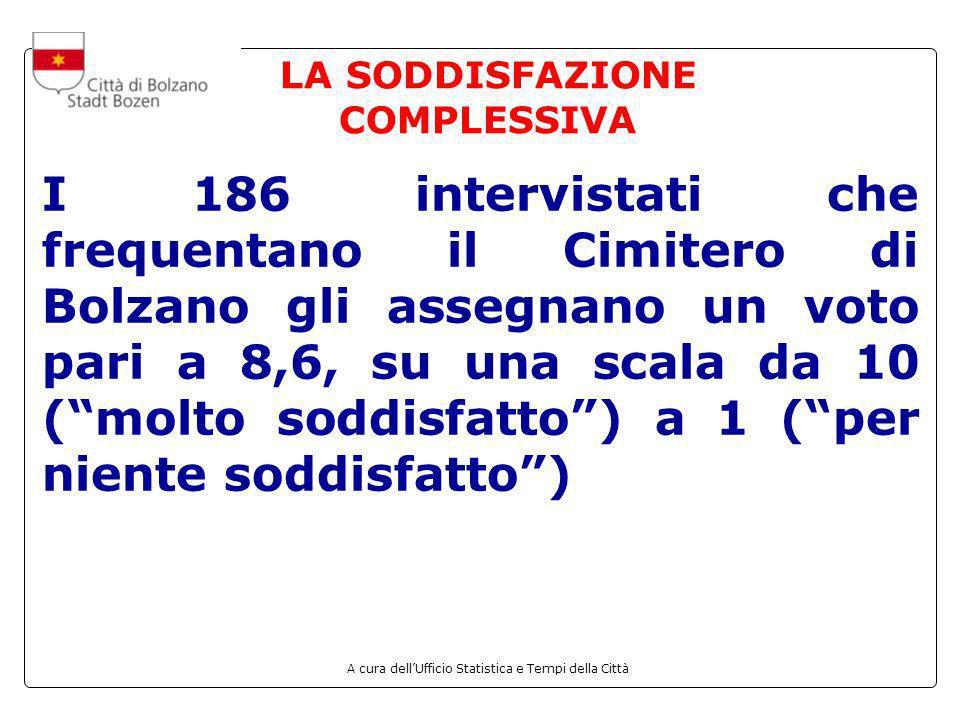 LA SODDISFAZIONE COMPLESSIVA I 186 intervistati che frequentano il Cimitero di Bolzano gli assegnano un voto pari a 8,6, su una scala da 10 (molto sod