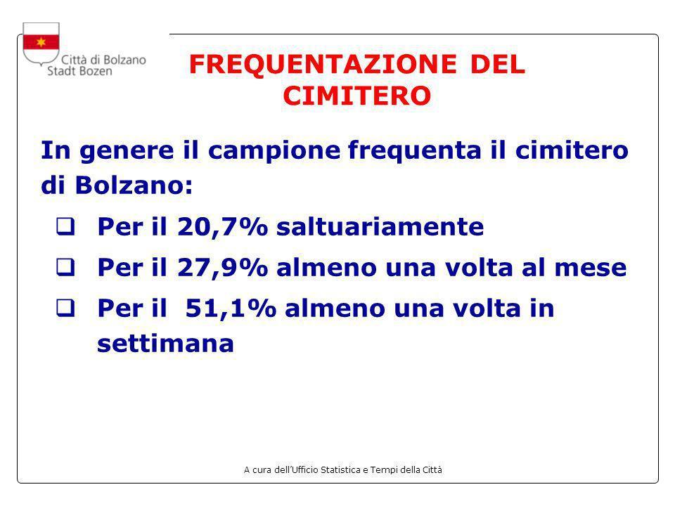 A cura dellUfficio Statistica e Tempi della Città FREQUENTAZIONE DEL CIMITERO In genere il campione frequenta il cimitero di Bolzano: Per il 20,7% sal