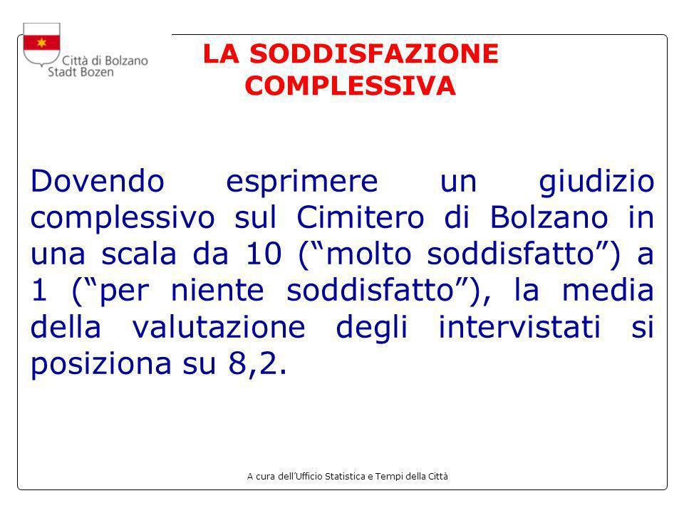 A cura dellUfficio Statistica e Tempi della Città LA SODDISFAZIONE COMPLESSIVA Dovendo esprimere un giudizio complessivo sul Cimitero di Bolzano in un