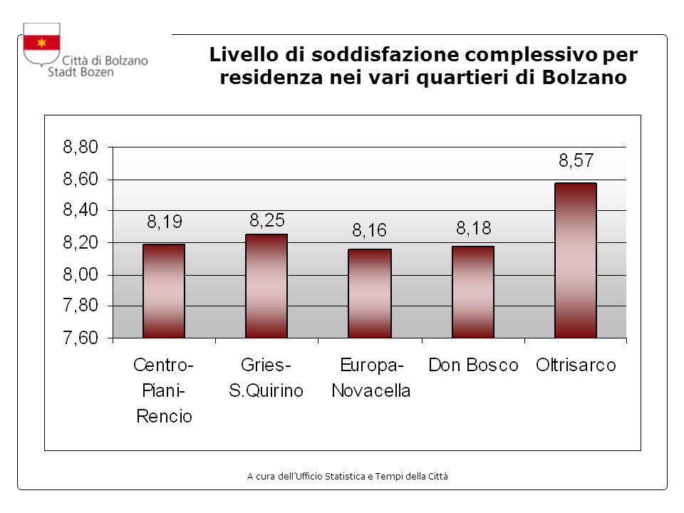 A cura dellUfficio Statistica e Tempi della Città Livello di soddisfazione complessivo per residenza nei vari quartieri di Bolzano