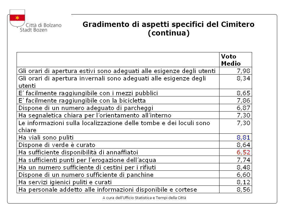 A cura dellUfficio Statistica e Tempi della Città Gradimento di aspetti specifici del Cimitero (continua)