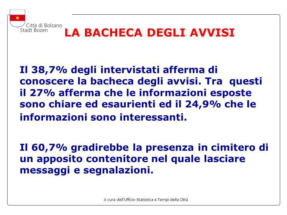 A cura dellUfficio Statistica e Tempi della Città LA BACHECA DEGLI AVVISI Il 38,7% degli intervistati afferma di conoscere la bacheca degli avvisi. Tr