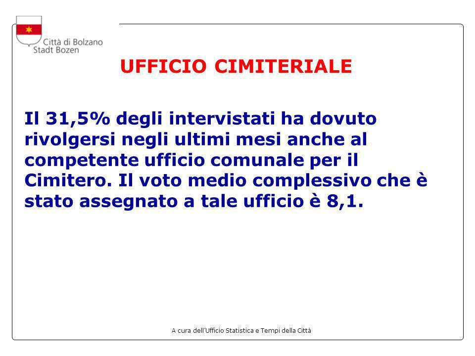 A cura dellUfficio Statistica e Tempi della Città UFFICIO CIMITERIALE Il 31,5% degli intervistati ha dovuto rivolgersi negli ultimi mesi anche al comp