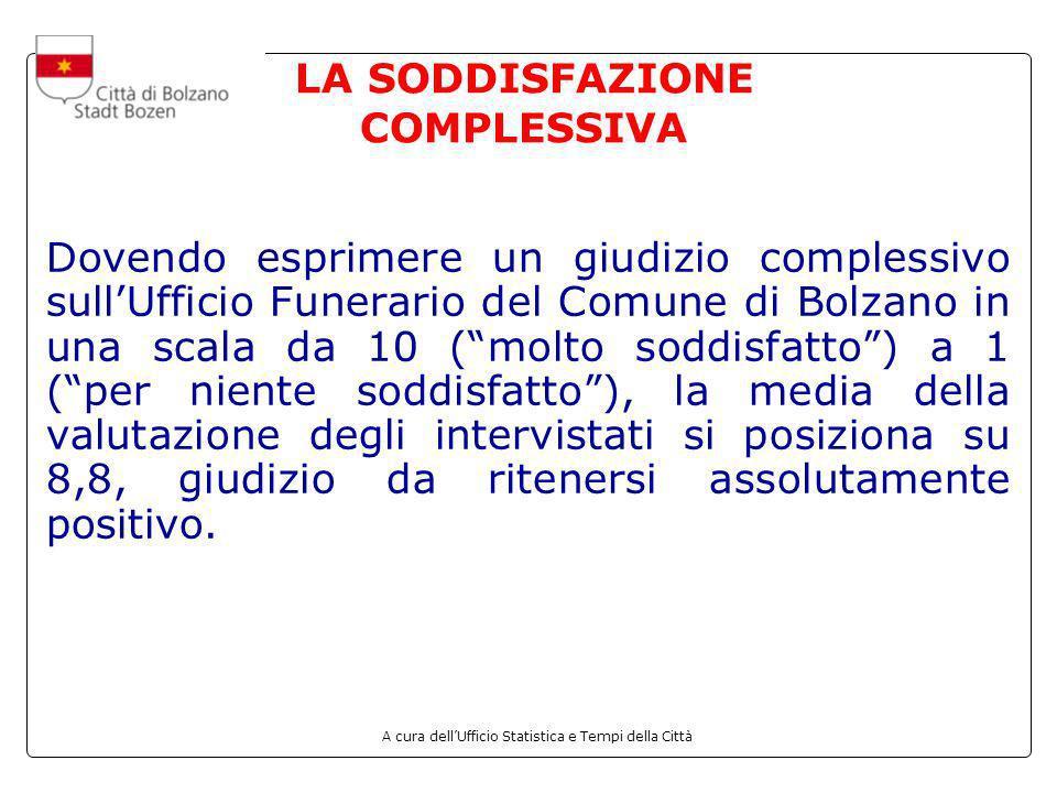 A cura dellUfficio Statistica e Tempi della Città 4.2 La soddisfazione con il Cimitero di Bolzano