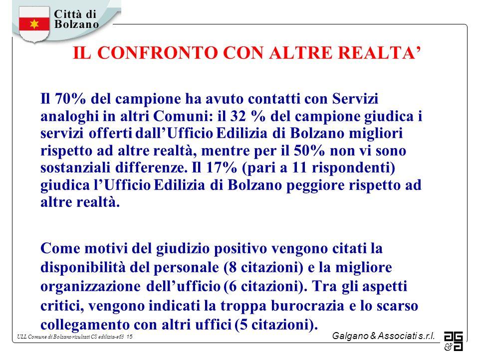 Galgano & Associati s.r.l. ULL Comune di Bolzano risultati CS edilizia-e63 15 IL CONFRONTO CON ALTRE REALTA Il 70% del campione ha avuto contatti con