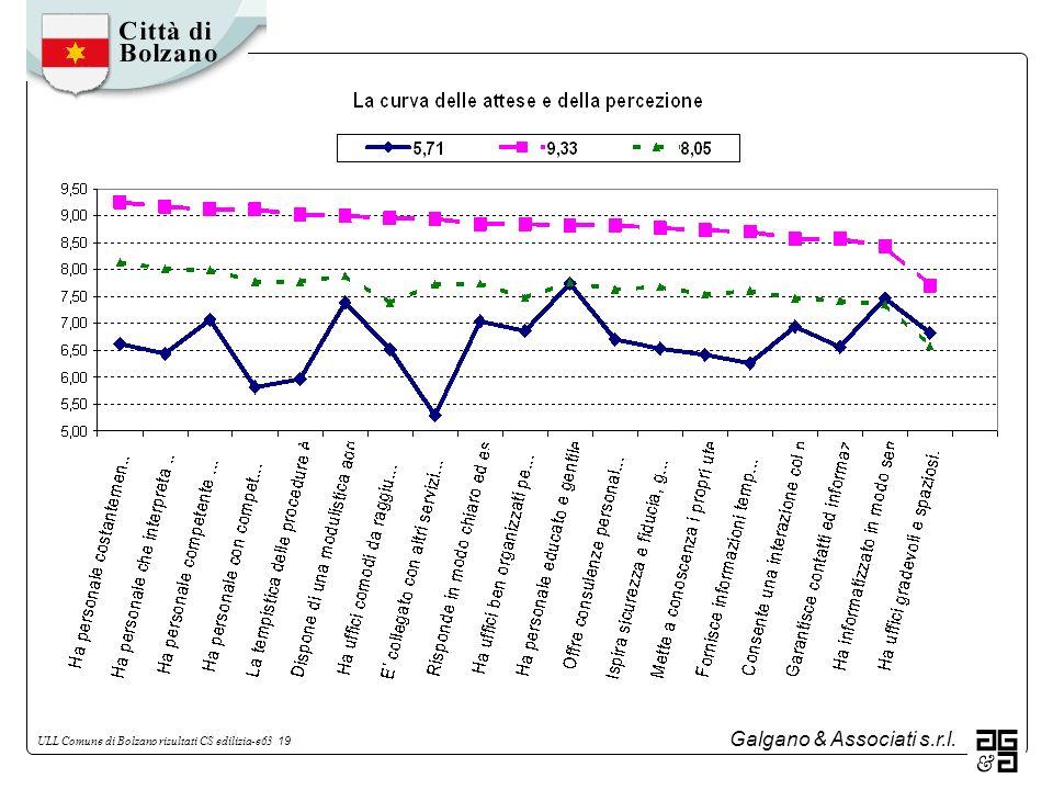 Galgano & Associati s.r.l. ULL Comune di Bolzano risultati CS edilizia-e63 19