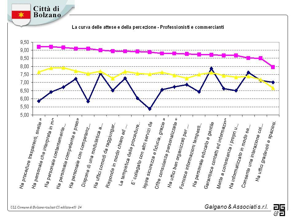 Galgano & Associati s.r.l. ULL Comune di Bolzano risultati CS edilizia-e63 24