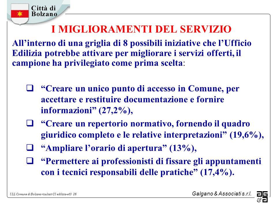 Galgano & Associati s.r.l. ULL Comune di Bolzano risultati CS edilizia-e63 26 I MIGLIORAMENTI DEL SERVIZIO Allinterno di una griglia di 8 possibili in