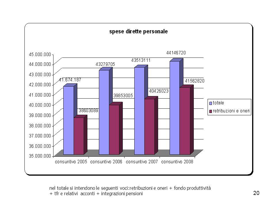 20 nel totale si intendono le seguenti voci:retribuzioni e oneri + fondo produttività + tfr e relativi acconti + integrazioni pensioni