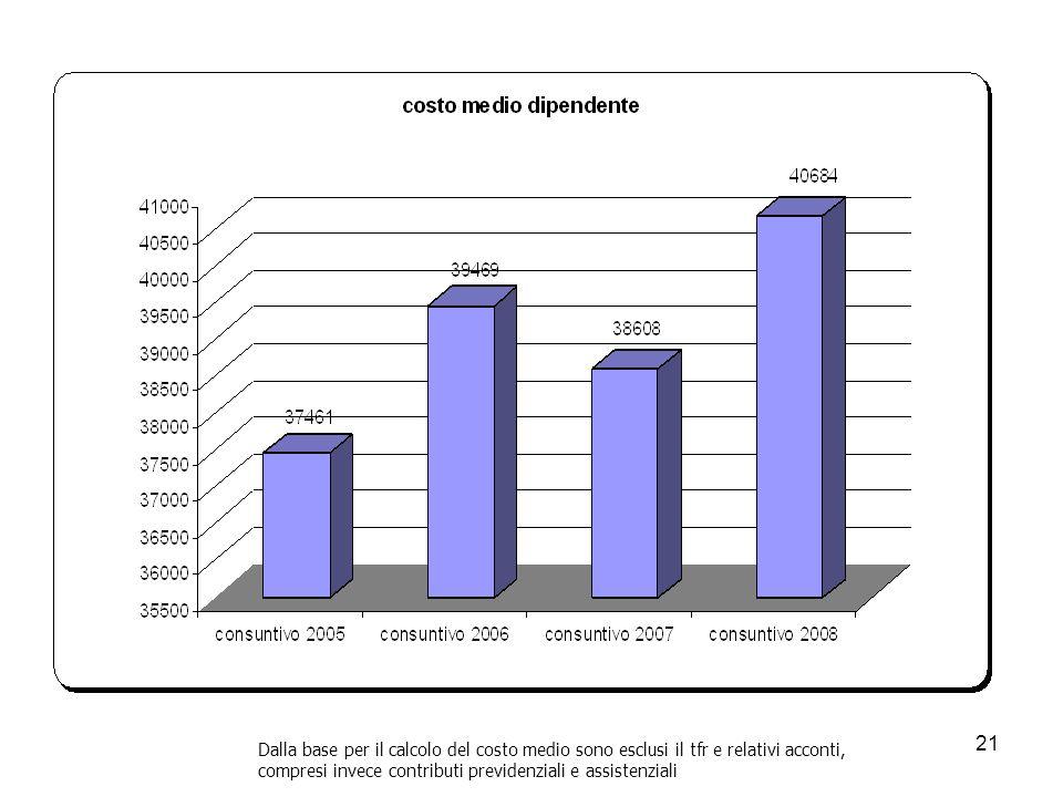 21 Dalla base per il calcolo del costo medio sono esclusi il tfr e relativi acconti, compresi invece contributi previdenziali e assistenziali